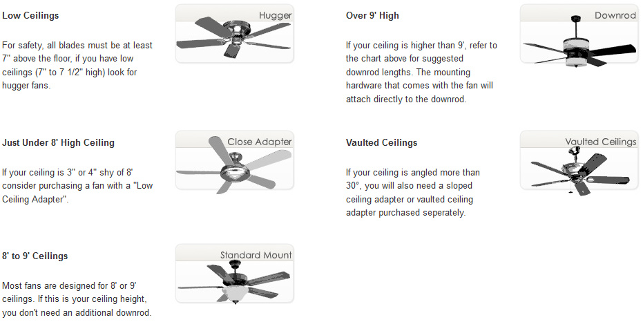 Different Types of Ceiling Fans - Ceiling Fan News Blog